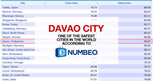 davao-city-9th-safest-city-in-the-world-2015