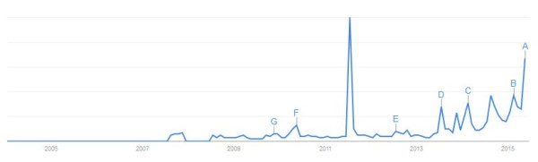 "Google search spike in July 2011 for ""duterte"""